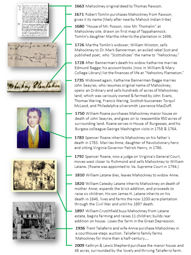 Mahockney History Timeline